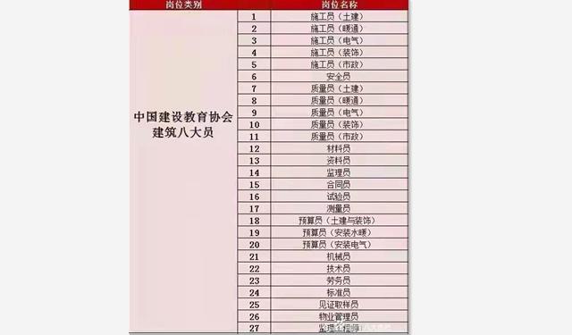 中育為-[安全員]北京建委安全員C報名條件有哪些